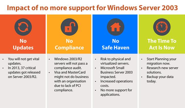 Windows Server 2003 Infographic